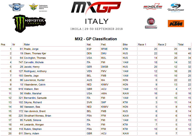 imola finale mx2 uk
